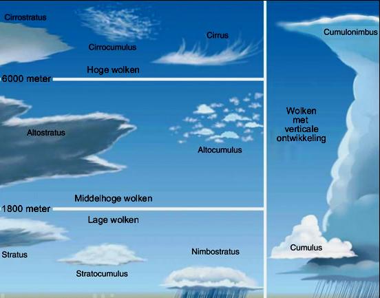 Wolkenkaart en type luchtsoorten